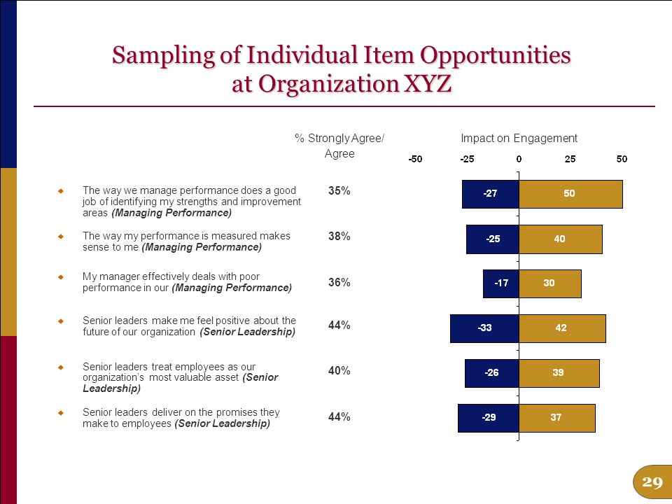 28 Top Engagement Driver Opportunities at Organization XYZ Managing Performance Senior Leadership Organizational Reputation Work Processes Recognition Career Opportunities % Strongly Agree/ Agree 34% 41% 51% 55% 37% 49% Impact on Engagement
