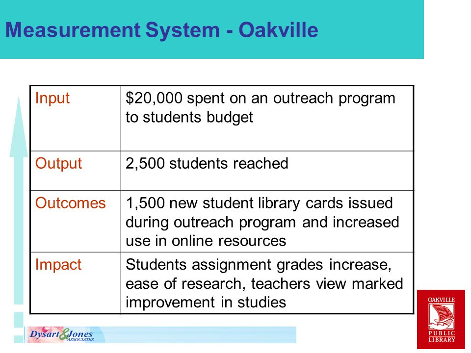 Measurement System - Oakville Input$20,000 spent on an outreach program to students budget Output2,500 students reached Outcomes1,500 new student library cards issued during outreach program and increased use in online resources ImpactStudents assignment grades increase, ease of research, teachers view marked improvement in studies