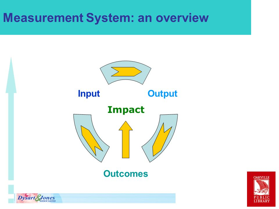 Measurement System: an overview Impact
