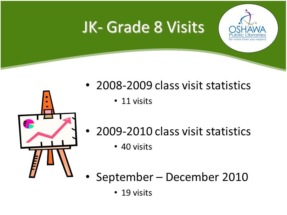 JK- Grade 8 Visits 2008-2009 class visit statistics 11 visits 2009-2010 class visit statistics 40 visits September – December 2010 19 visits