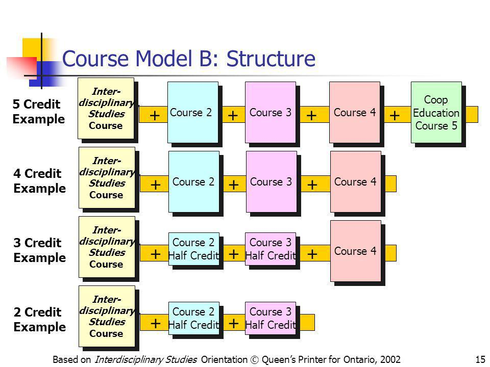 Based on Interdisciplinary Studies Orientation © Queens Printer for Ontario, 200215 + + + + Course Model B: Structure Inter- disciplinary Studies Cour