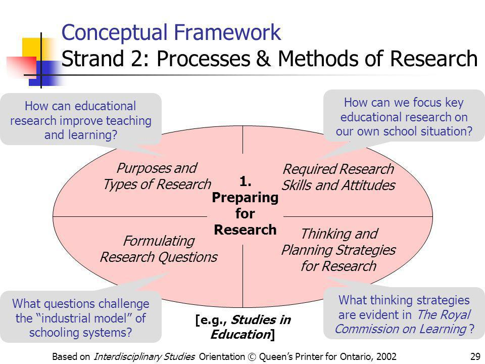 Based on Interdisciplinary Studies Orientation © Queens Printer for Ontario, 200229 Conceptual Framework Strand 2: Processes & Methods of Research 1.