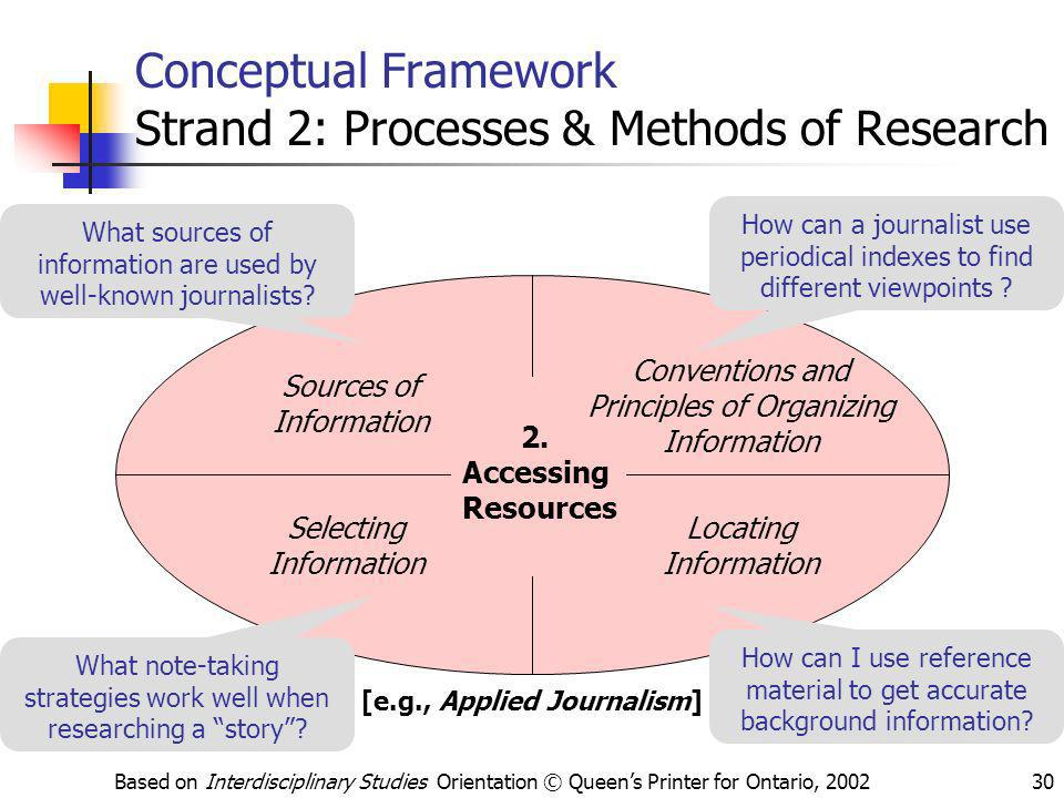 Based on Interdisciplinary Studies Orientation © Queens Printer for Ontario, 200230 Conceptual Framework Strand 2: Processes & Methods of Research 2.