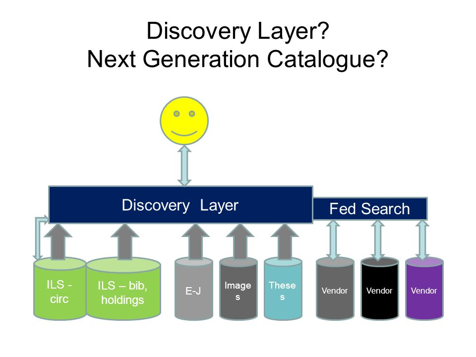 Discovery Layer. Next Generation Catalogue.