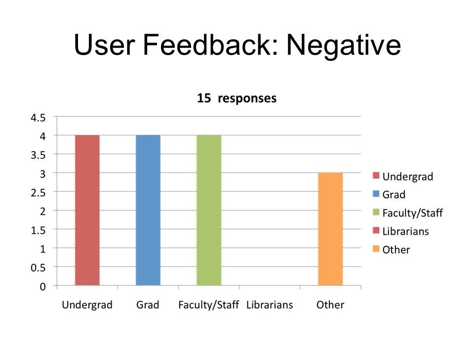 User Feedback: Negative