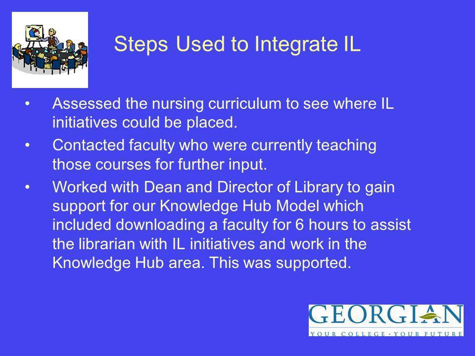Steps Used to Integrate IL Assessed the nursing curriculum to see where IL initiatives could be placed.