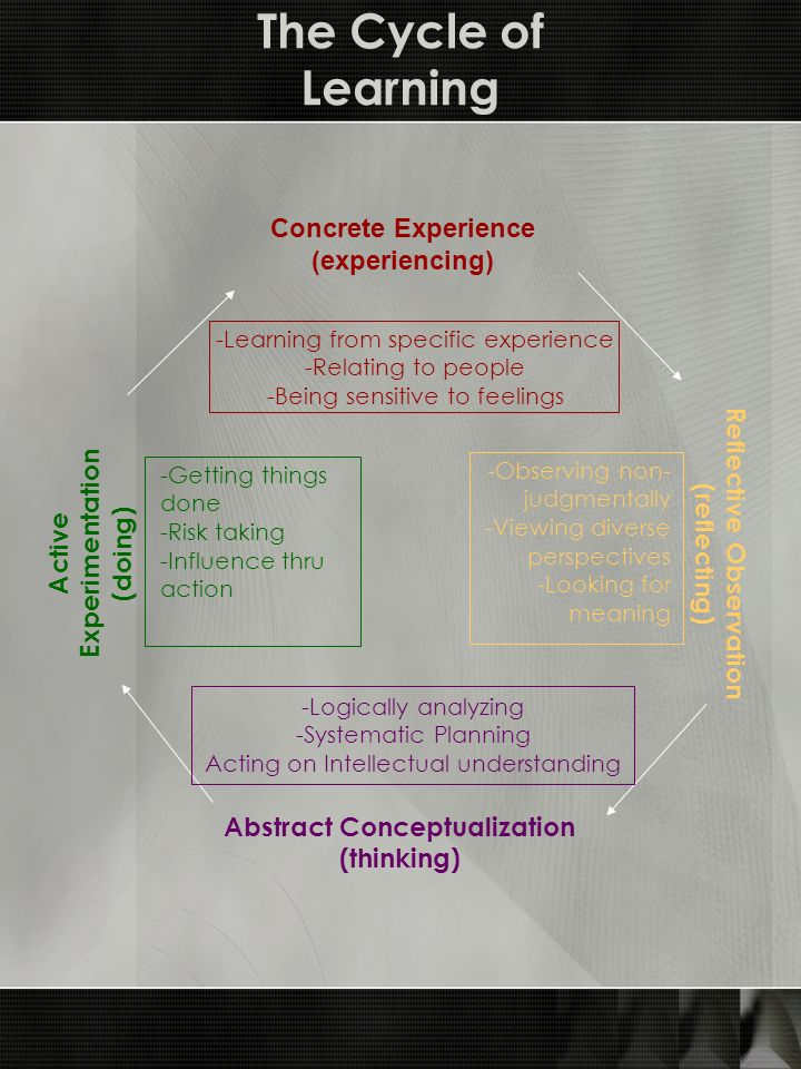 The Cycle of Learning Concrete Experience (experiencing) Reflective Observation (reflecting) Abstract Conceptualization (thinking) Active Experimentat