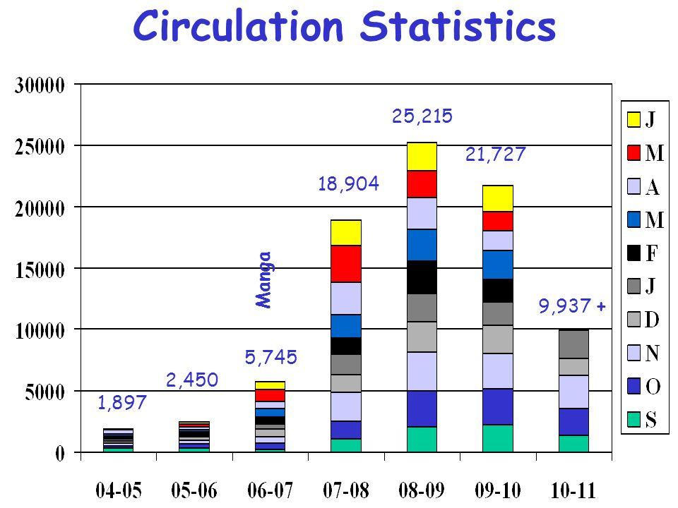 Circulation Statistics Manga 9,937 + 21,727 25,215 18,904 5,745 2,450 1,897
