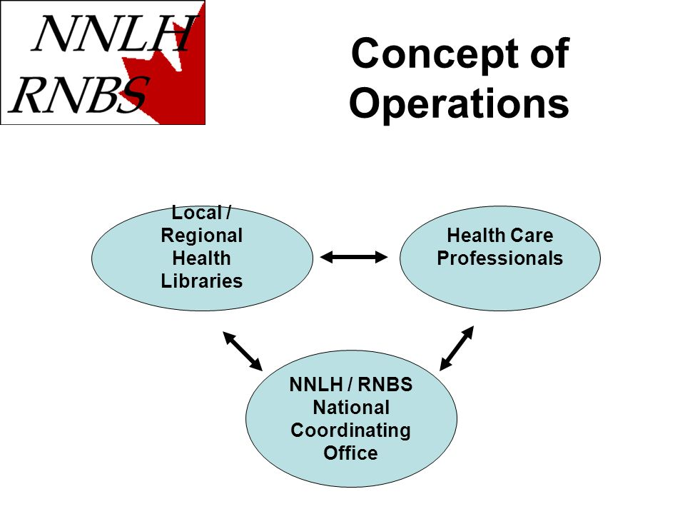 Concept of Operations Local / Regional Health Libraries Health Care Professionals NNLH / RNBS National Coordinating Office