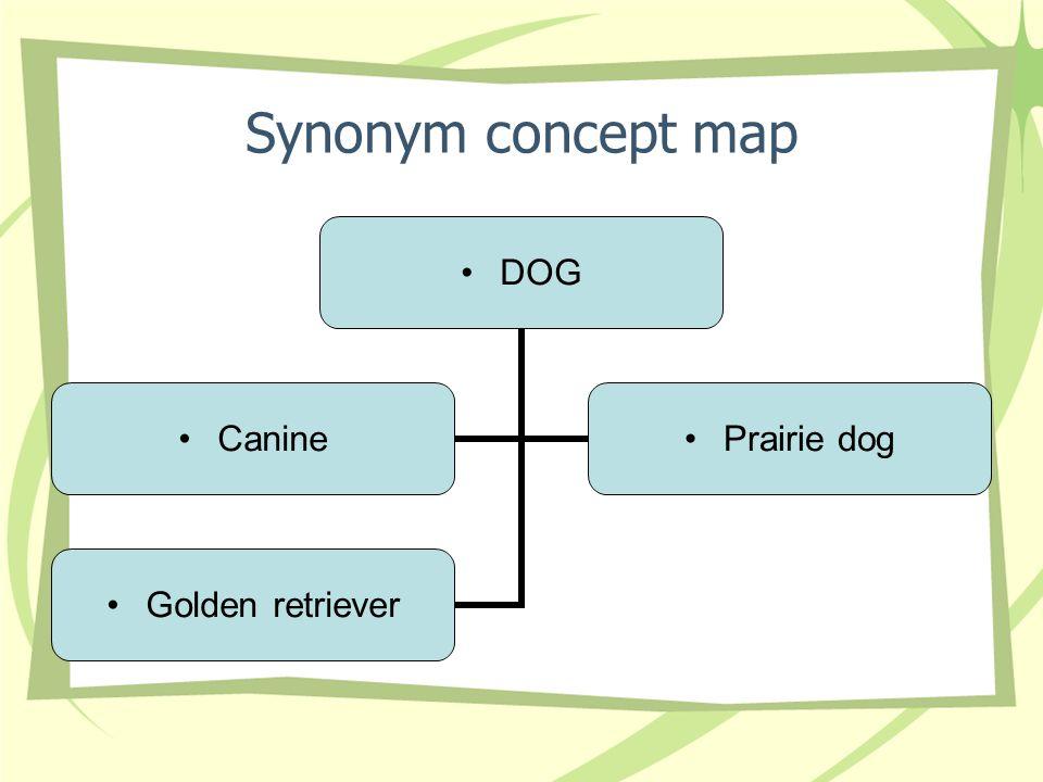 Synonym concept map DOG Canine Prairie dog Golden retriever