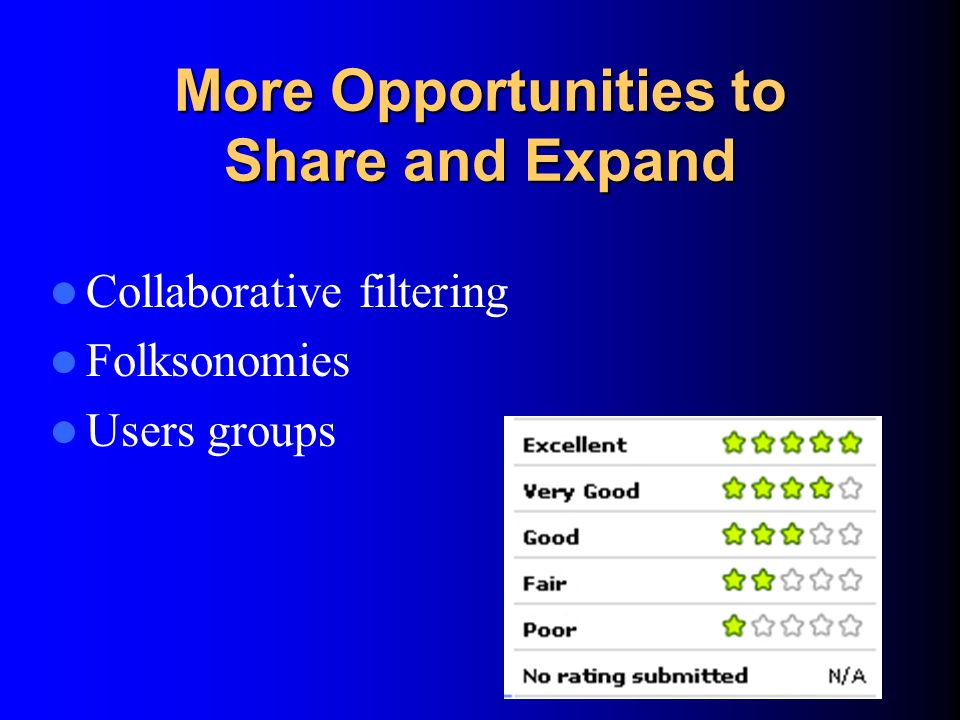 More Opportunities to Share and Expand Collaborative filtering Folksonomies Users groups