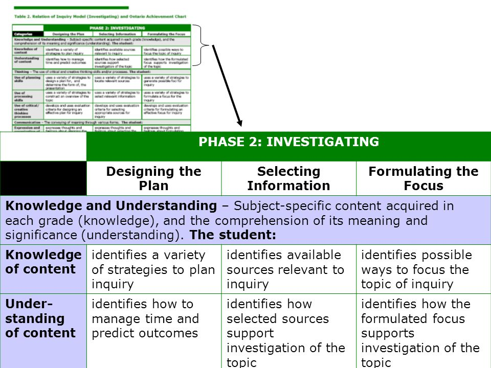 PHASE 2: INVESTIGATING CategoriesDesigning the Plan Selecting Information Formulating the Focus Knowledge and Understanding – Subject-specific content