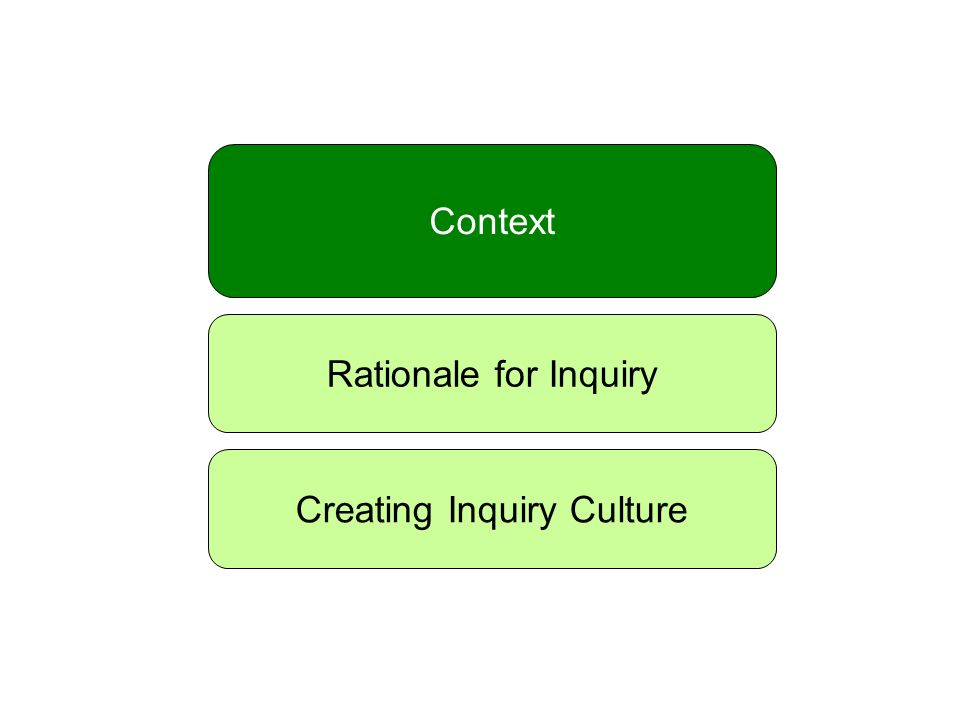 Context Rationale for Inquiry Creating Inquiry Culture