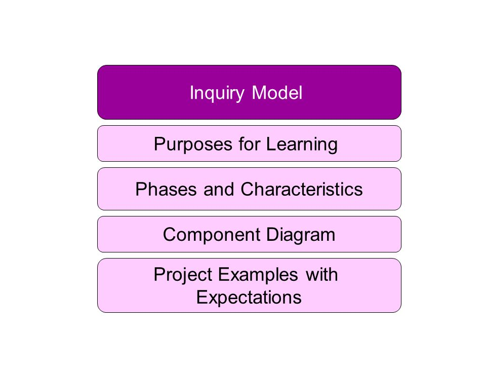 Inquiry Model Phases and Characteristics Component Diagram Project Examples with Expectations Purposes for Learning