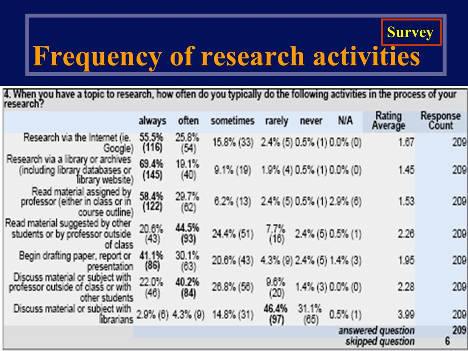Frequency of research activities Survey