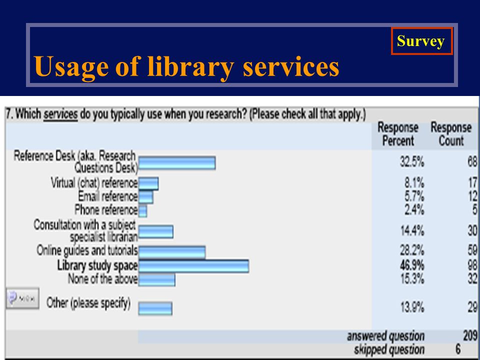 Usage of library services Survey