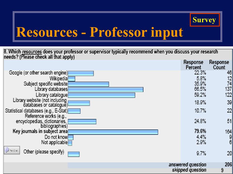 Resources - Professor input Survey