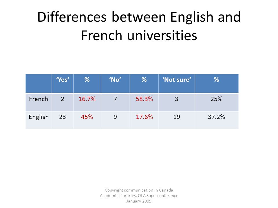 Copyright communication in Canada Academic Libraries. OLA Superconference January 2009 Differences between English and French universities Yes%No%Not