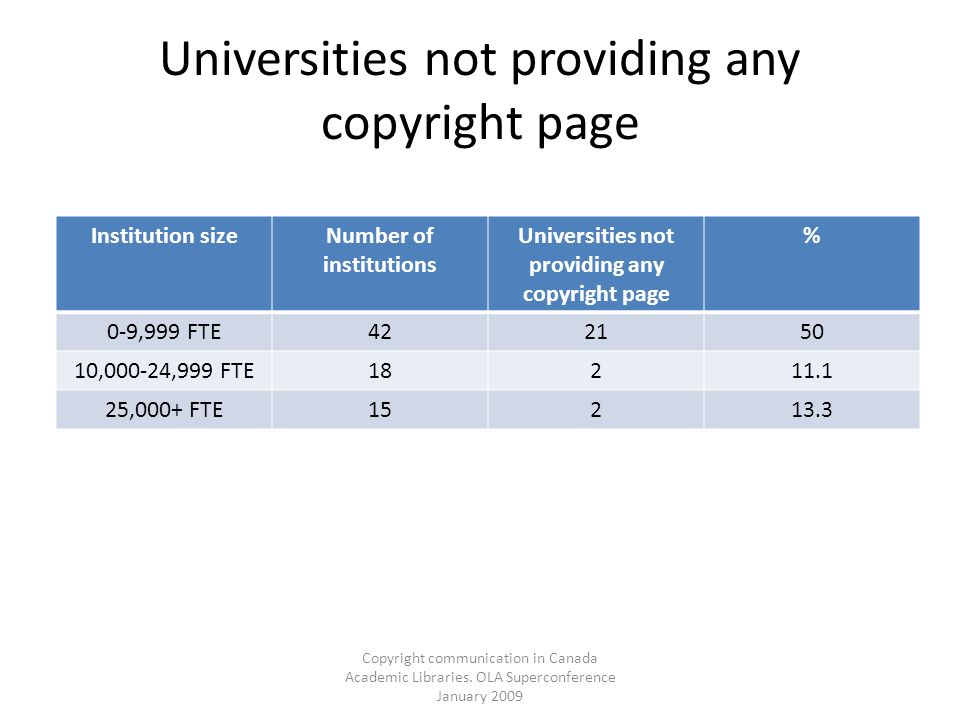 Copyright communication in Canada Academic Libraries. OLA Superconference January 2009 Universities not providing any copyright page Institution sizeN
