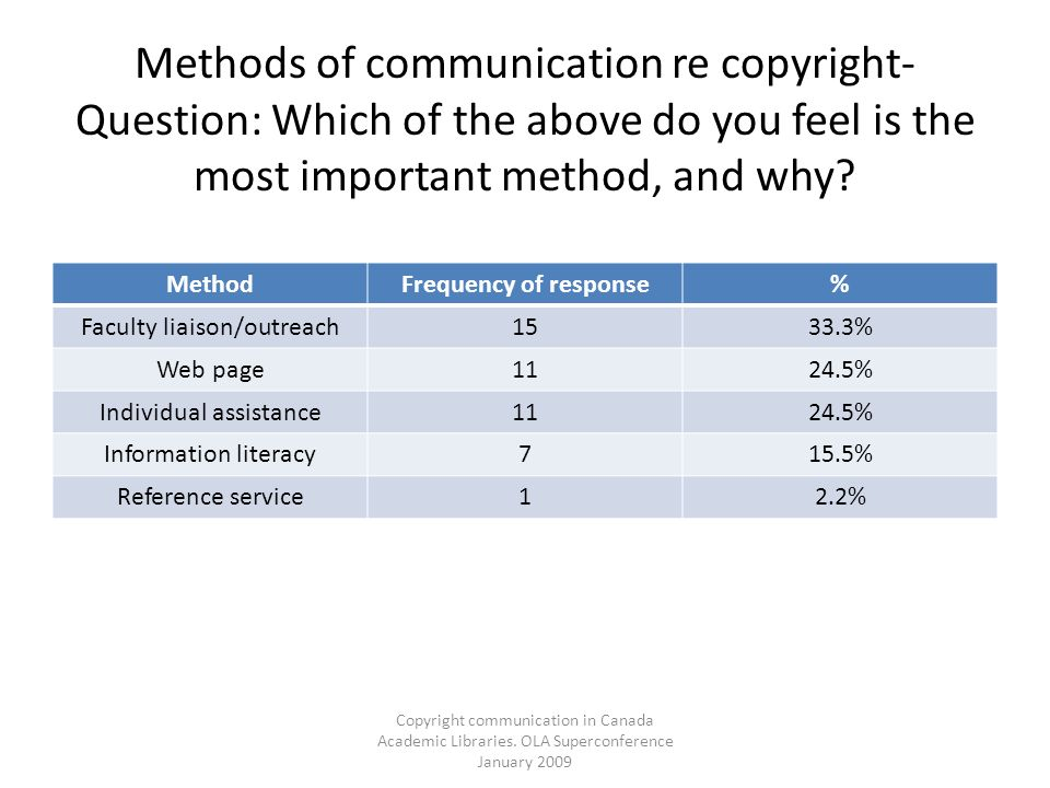 Copyright communication in Canada Academic Libraries. OLA Superconference January 2009 Methods of communication re copyright- Question: Which of the a