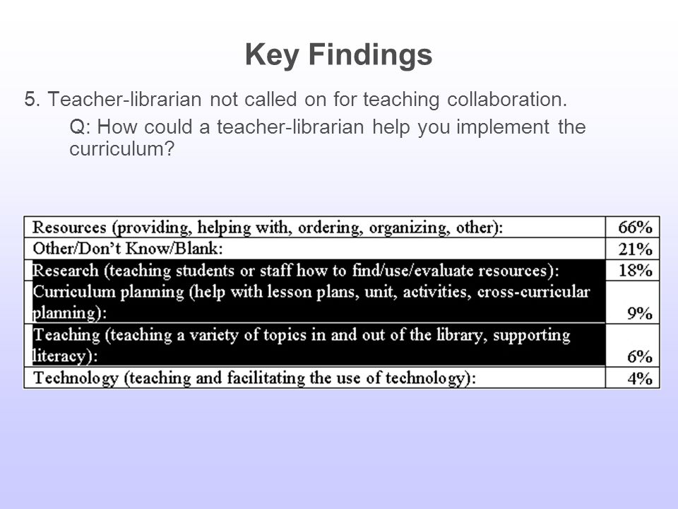 Key Findings 4. Use of the school library involves limited information literacy instruction.