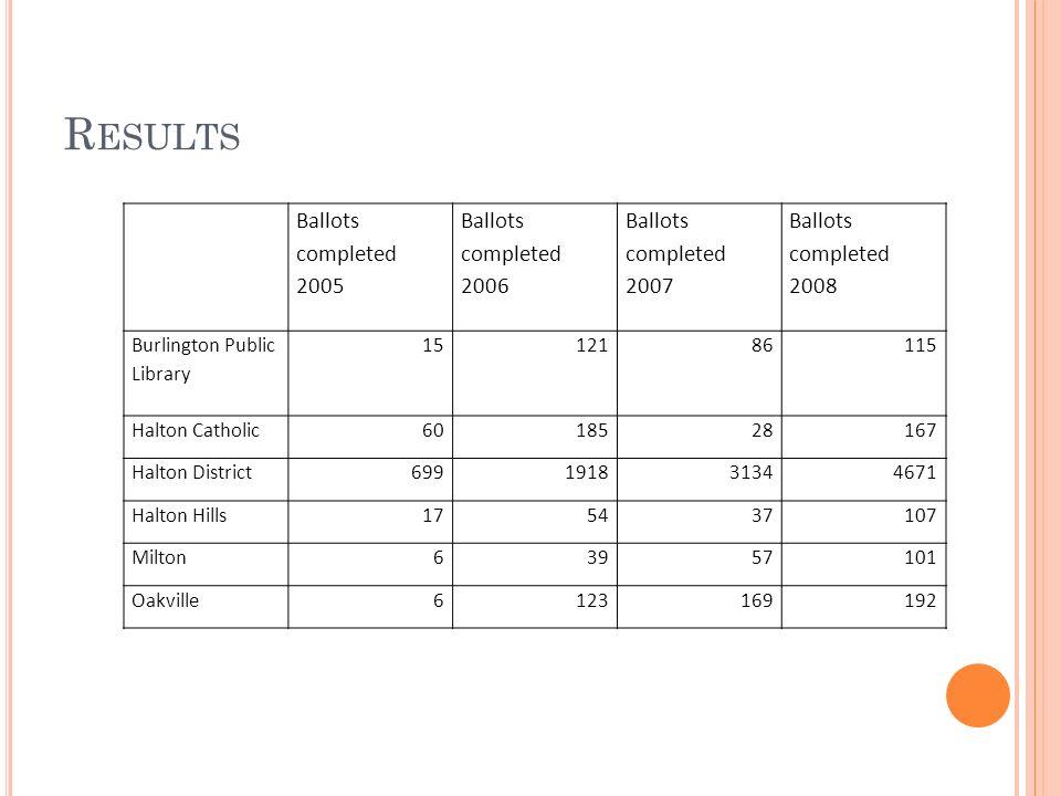 Ballots completed 2005 Ballots completed 2006 Ballots completed 2007 Ballots completed 2008 Burlington Public Library 1512186115 Halton Catholic6018528167 Halton District699191831344671 Halton Hills175437107 Milton63957101 Oakville6123169192 R ESULTS