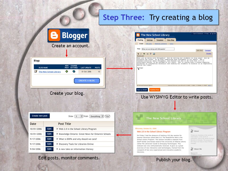 Create an account. Create your blog. Use WYSIWYG Editor to write posts. Edit posts, monitor comments. Publish your blog. Step Three: Try creating a bl