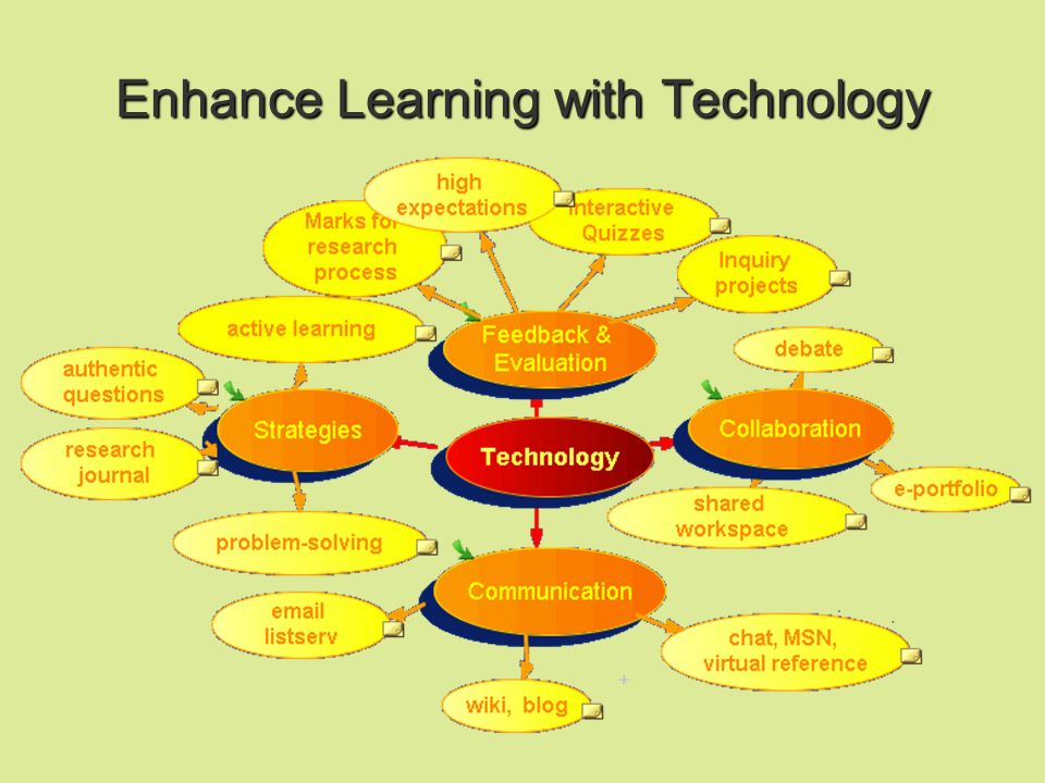 Enhance Learning with Technology