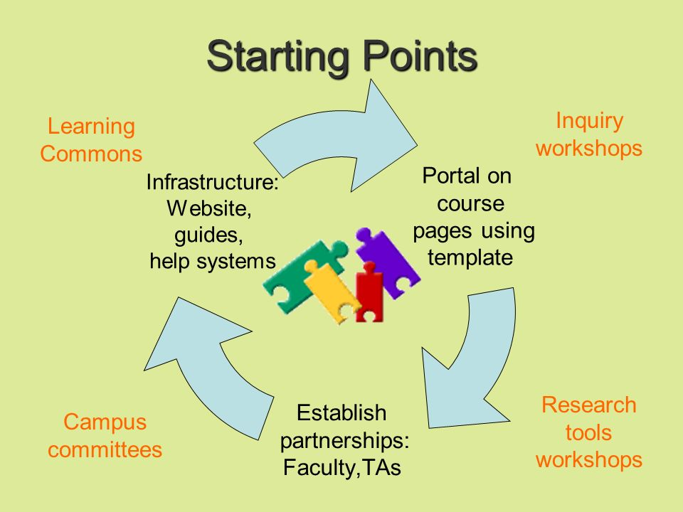 Starting Points Portal on course pages using template Establish partnerships: Faculty,TAs Infrastructure: Website, guides, help systems Learning Commons Inquiry workshops Campus committees Research tools workshops