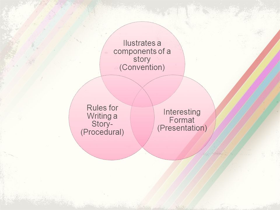 Ilustrates a components of a story (Convention) Interesting Format (Presentation) Rules for Writing a Story- (Procedural)