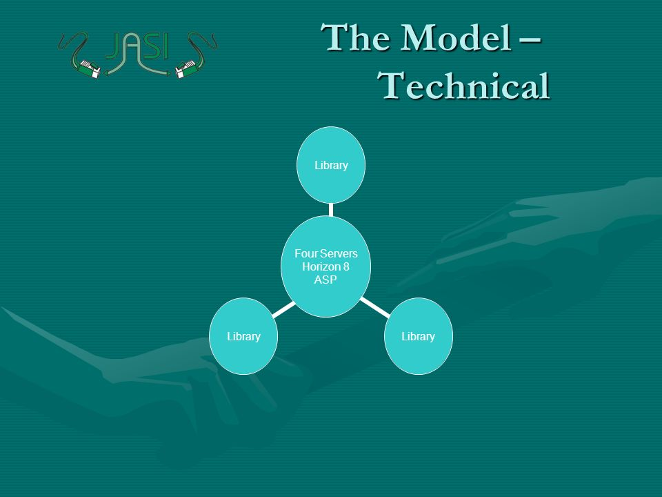 The Model – Technical Four Servers Horizon 8 ASP Library