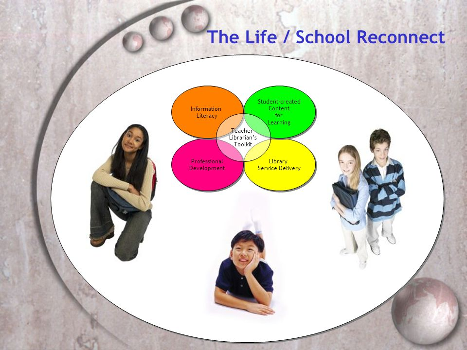 The Life / School Reconnect Library Service Delivery Library Service Delivery Professional Development Professional Development Student-created Content for Learning Student-created Content for Learning Information Literacy Information Literacy Teacher- Librarians Toolkit