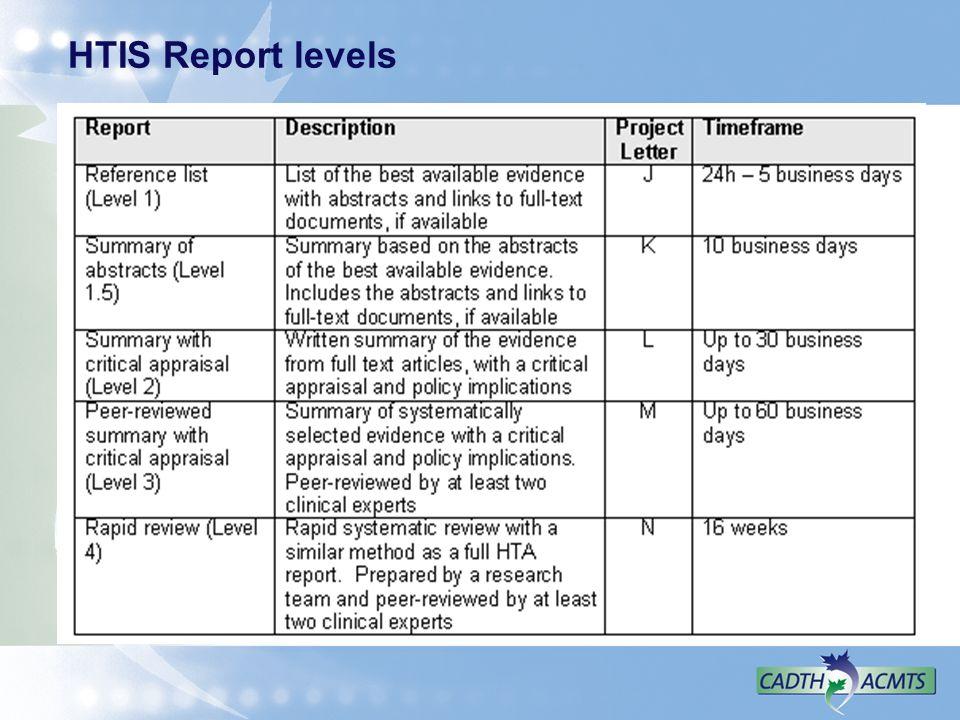 HTIS Report levels.