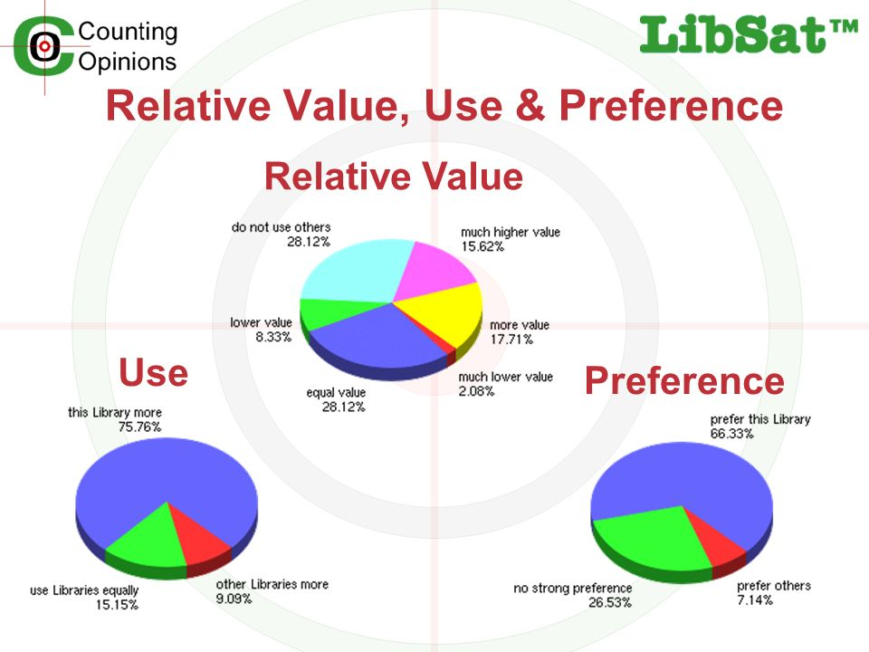 Relative Value, Use & Preference Use Preference Relative Value