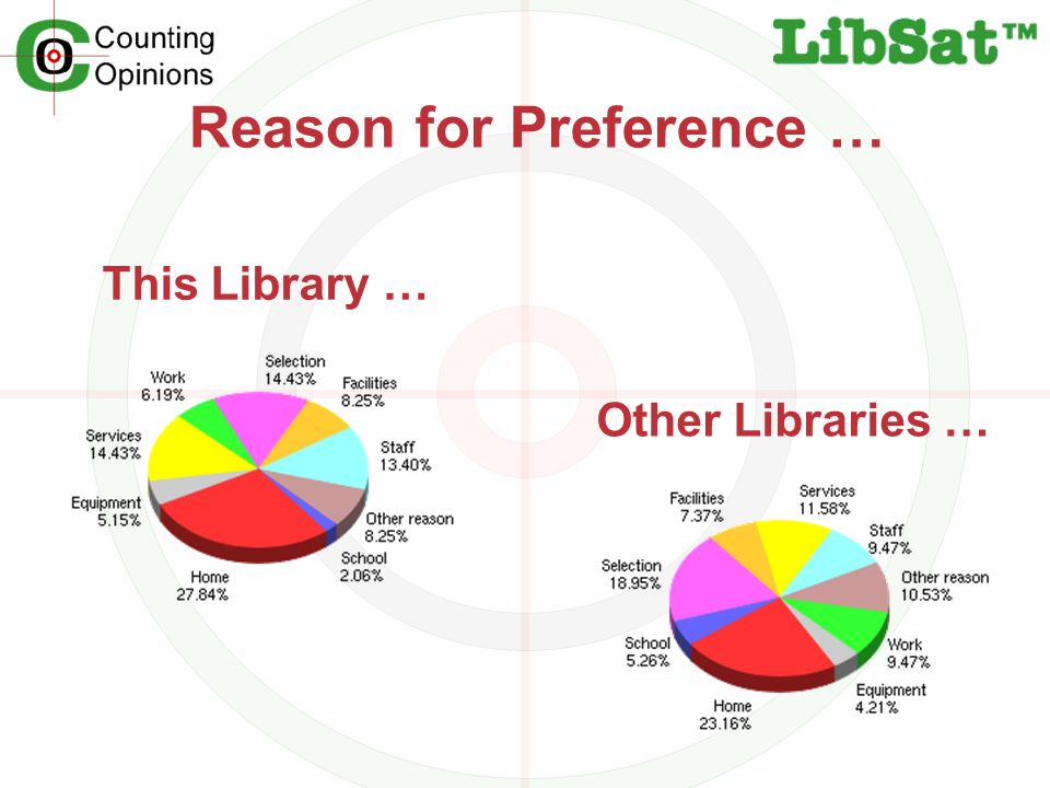 Reason for Preference … This Library … Other Libraries …