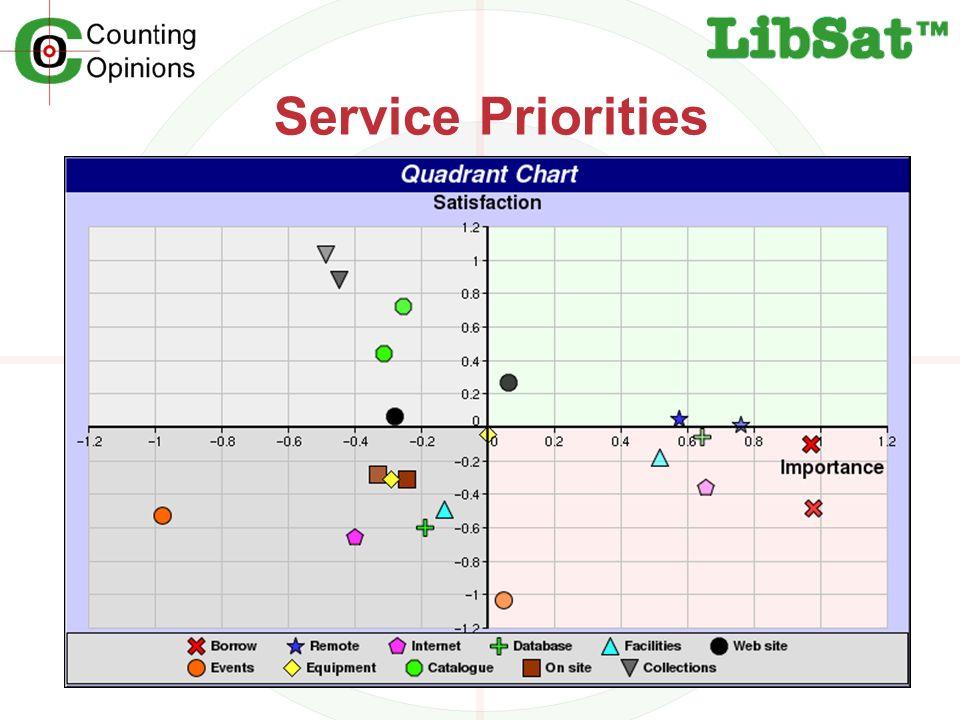 Service Priorities