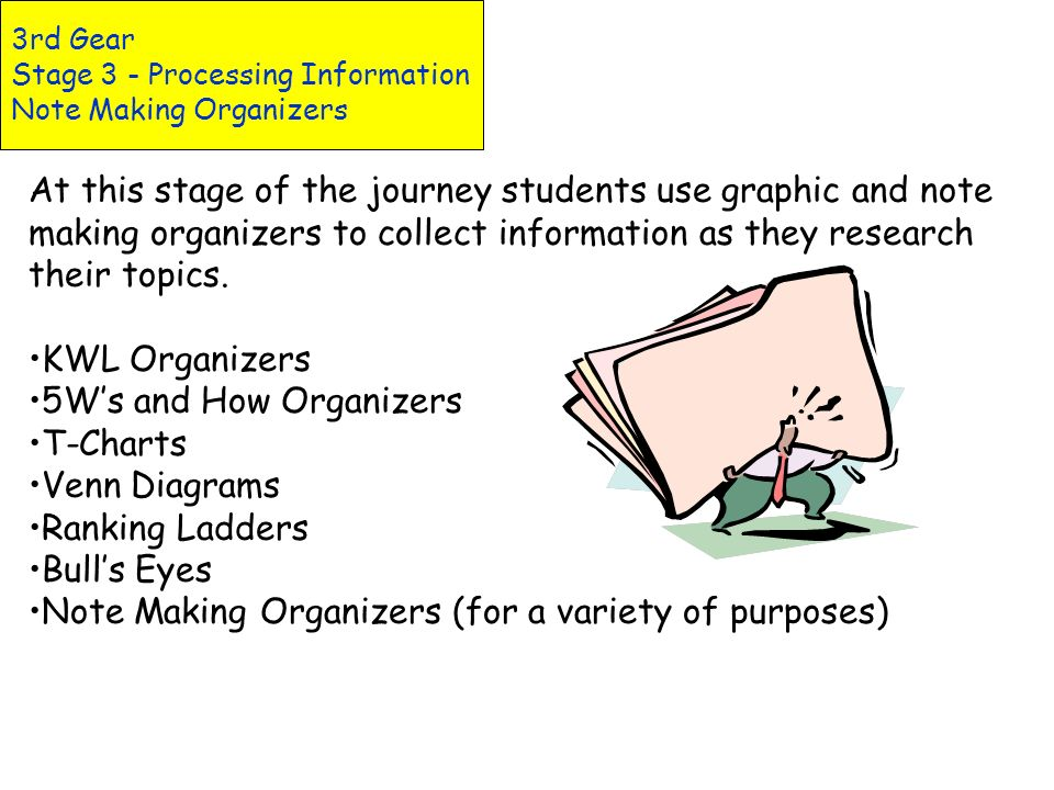 3rd Gear Stage 3 - Processing Information Inclusions Copyright and Researching Academic Honesty Paraphrasing and Summarizing Graphic Organizers Note M