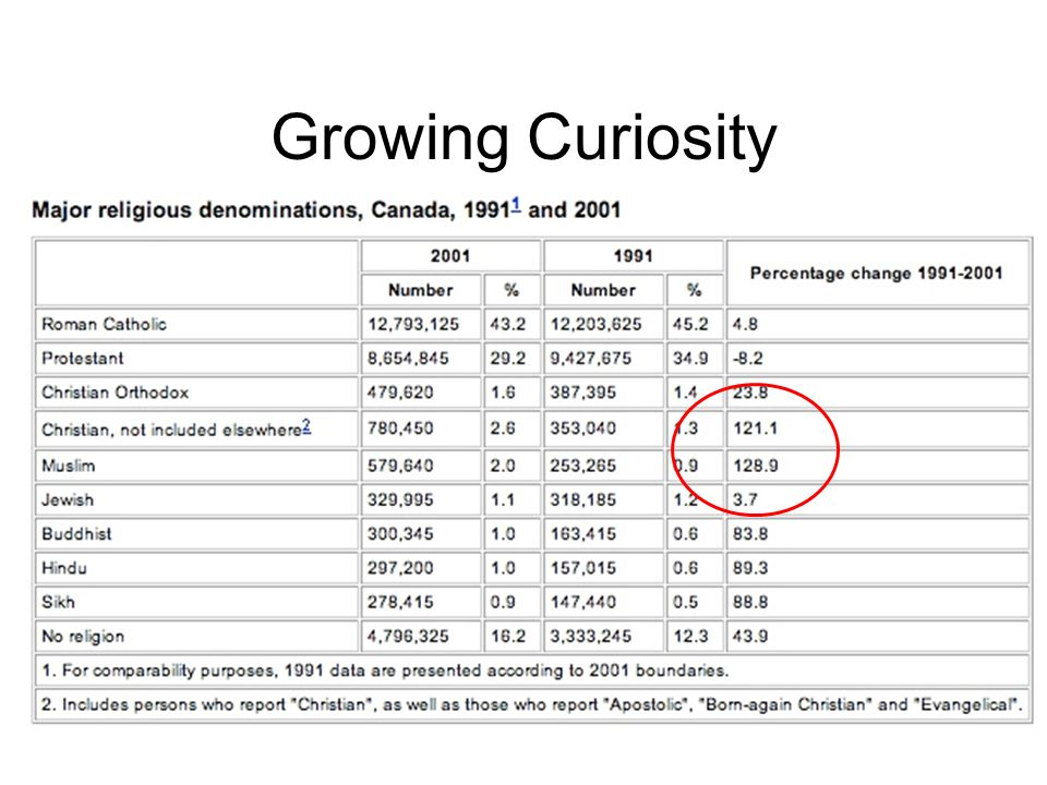 www.rgm.ca Growing Curiosity