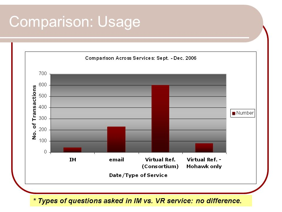 Comparison: Usage * Types of questions asked in IM vs. VR service: no difference.