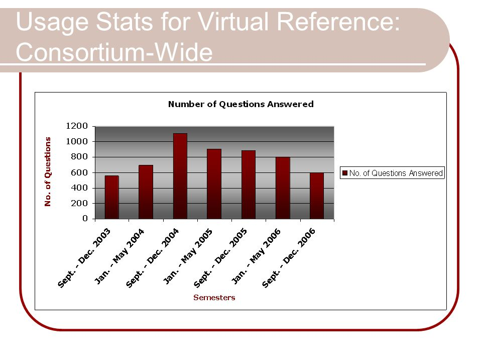 Usage Stats for Virtual Reference: Consortium-Wide