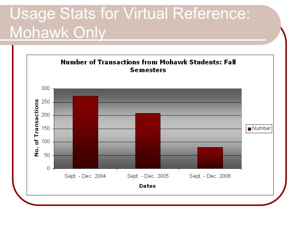 Usage Stats for Virtual Reference: Mohawk Only