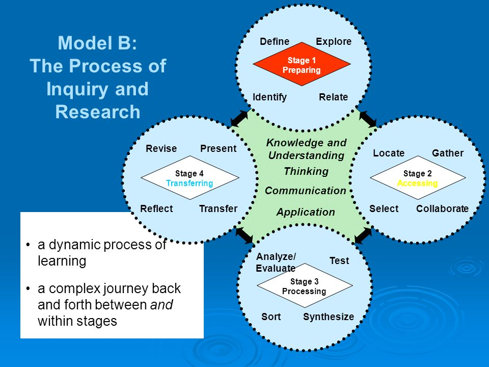 a complex journey back and forth between and within stages a dynamic process of learning Model B: The Process of Inquiry and Research Knowledge and Understanding Thinking Communication Application ReflectTransfer Stage 4 Transferring RevisePresent SelectCollaborate Stage 2 Accessing LocateGather IdentifyRelate Stage 1 Preparing DefineExplore SortSynthesize Stage 3 Processing Analyze/ Evaluate Test