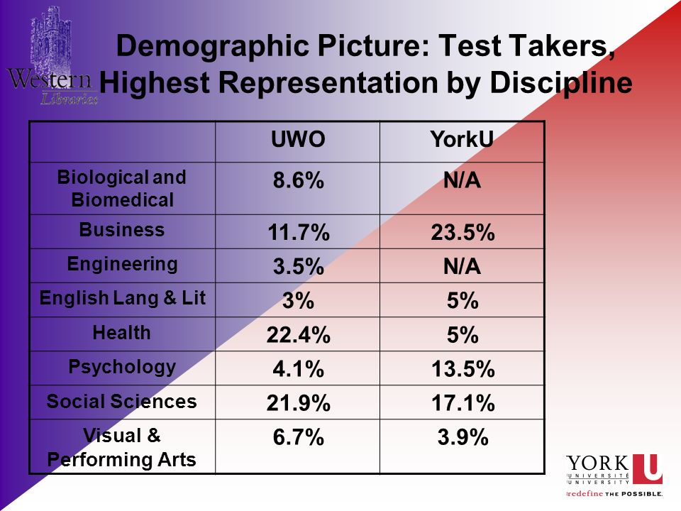 Demographic Picture: Test Takers, Highest Representation by Discipline UWOYorkU Biological and Biomedical 8.6%N/A Business 11.7%23.5% Engineering 3.5%N/A English Lang & Lit 3%5% Health 22.4%5% Psychology 4.1%13.5% Social Sciences 21.9%17.1% Visual & Performing Arts 6.7%3.9%