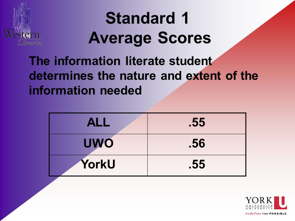 Standard 1 Average Scores The information literate student determines the nature and extent of the information needed ALL.55 UWO.56 YorkU.55