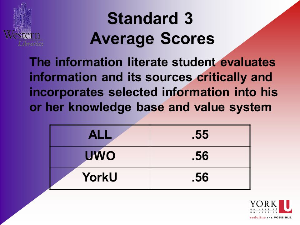 Standard 3 Average Scores The information literate student evaluates information and its sources critically and incorporates selected information into his or her knowledge base and value system ALL.55 UWO.56 YorkU.56