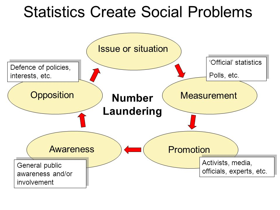 Contrary to Laines email signoff: Smoking is a major cause of statistics statistics are in fact, a major cause of social problems. Statistics identify