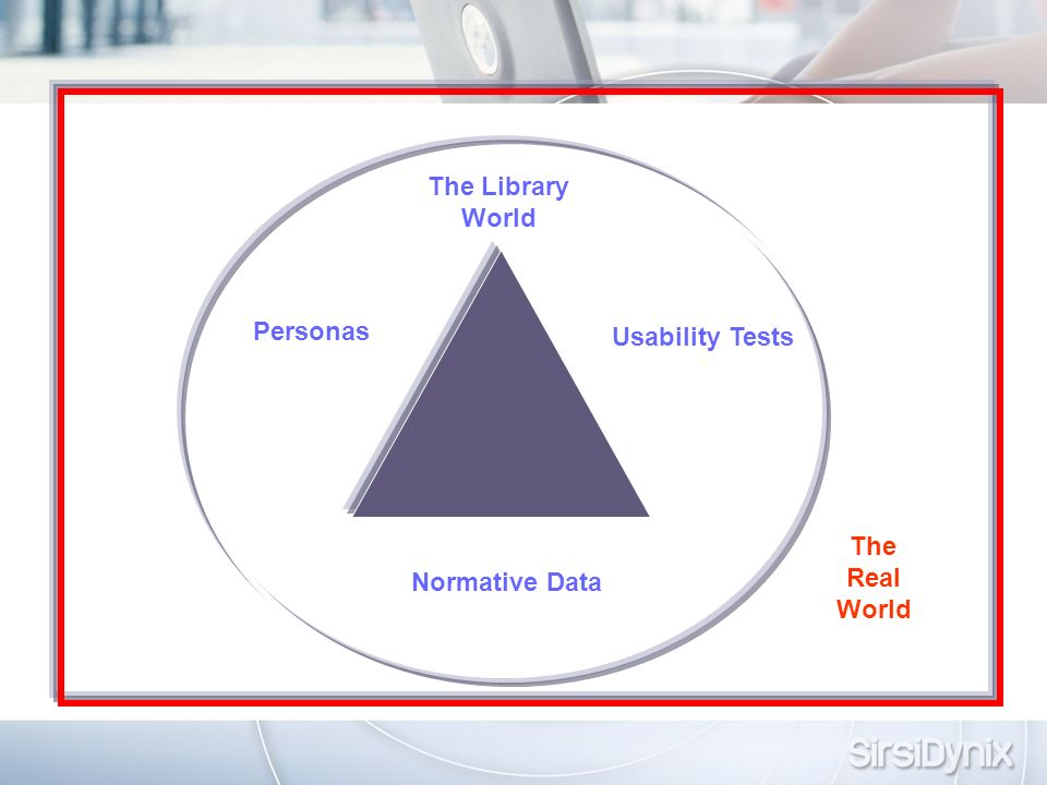 Normative Data Personas Usability Tests The Library World The Real World