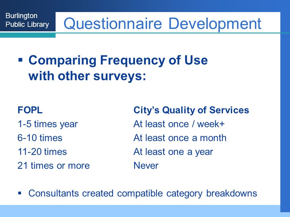 Burlington Public Library Questionnaire Development Comparing Frequency of Use with other surveys: FOPLCitys Quality of Services 1-5 times yearAt least once / week+ 6-10 timesAt least once a month 11-20 timesAt least one a year 21 times or more Never Consultants created compatible category breakdowns