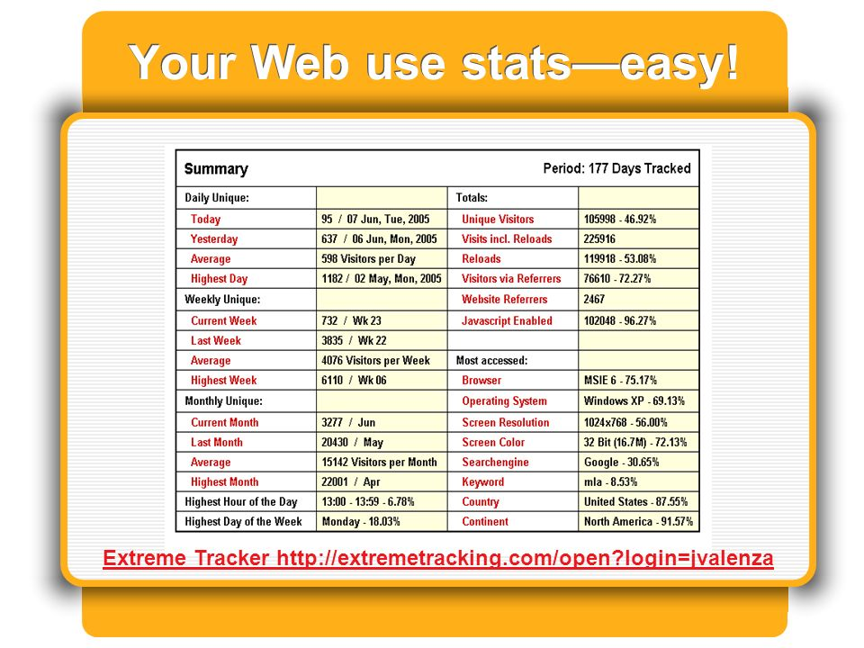 Your Web use statseasy! Extreme Tracker http://extremetracking.com/open login=jvalenza