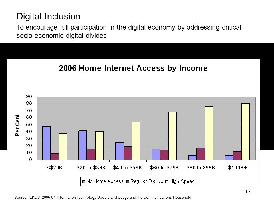 15 Digital Inclusion To encourage full participation in the digital economy by addressing critical socio-economic digital divides Source: EKOS 2006-07 Information Technology Update and Usage and the Communications Household